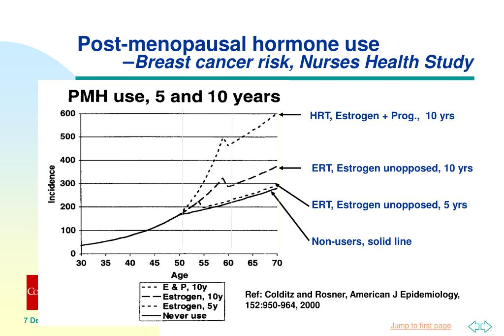 Post-menopausal hormone use