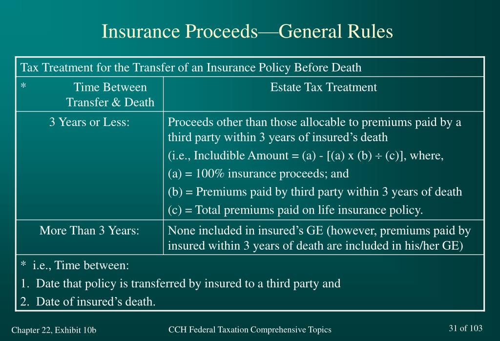 Tax Treatment for the Transfer of an Insurance Policy Before Death