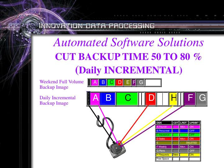 Automated Software Solutions
