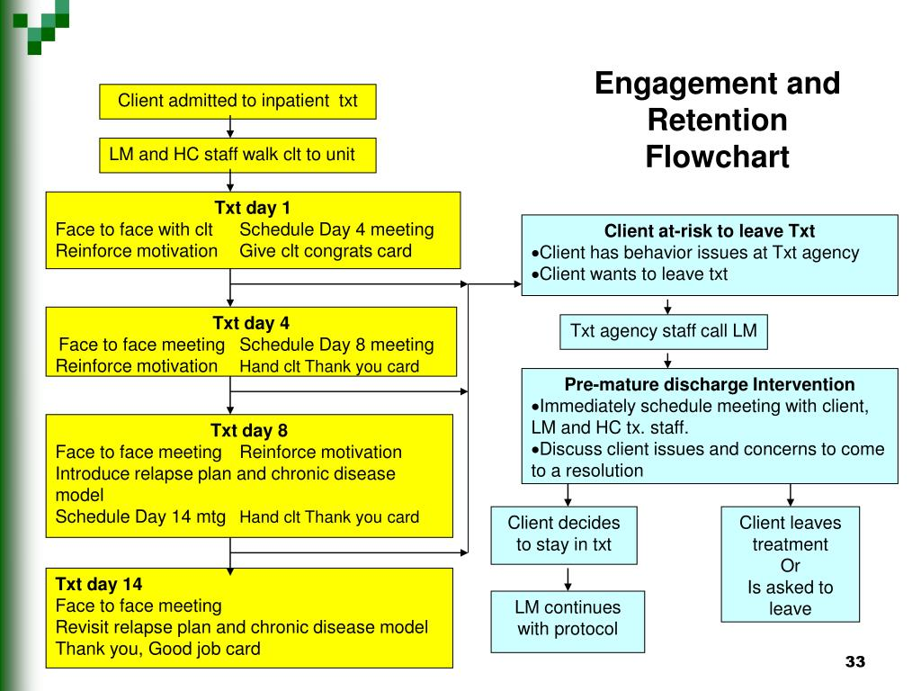 Engagement and Retention Flowchart