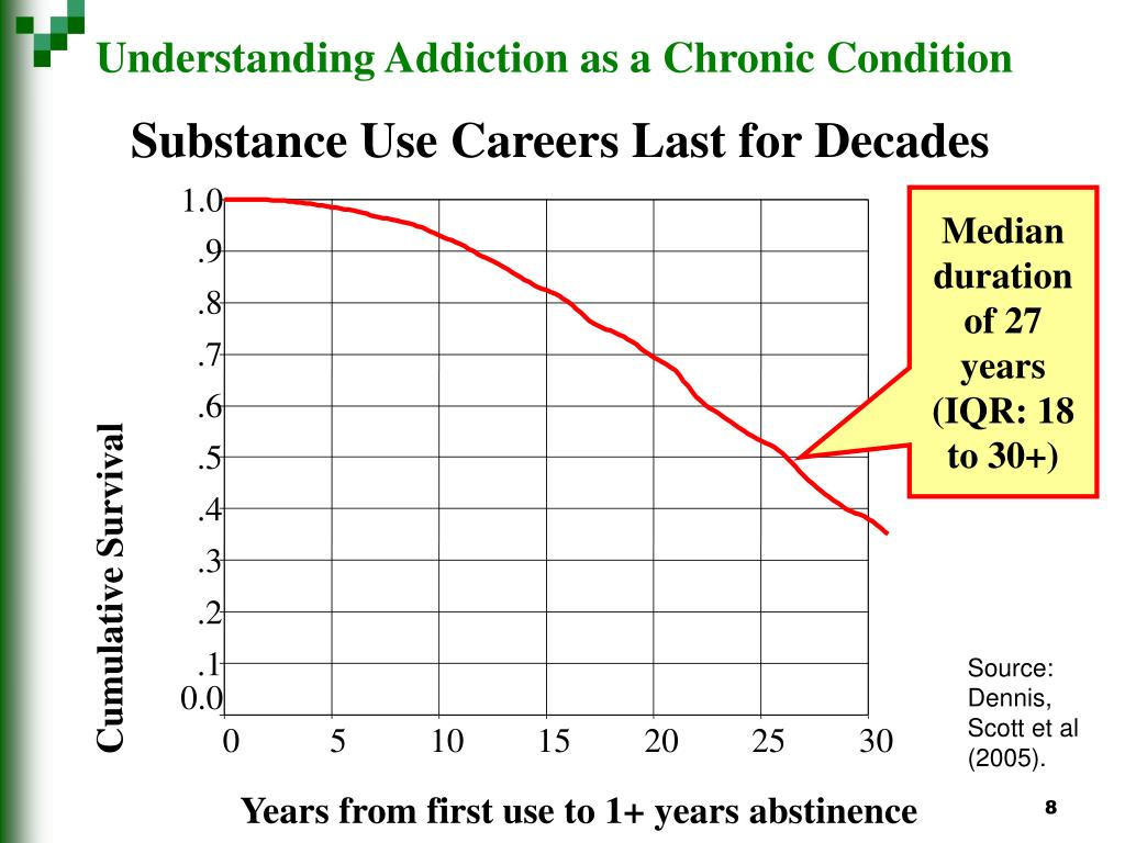 Understanding Addiction as a Chronic Condition