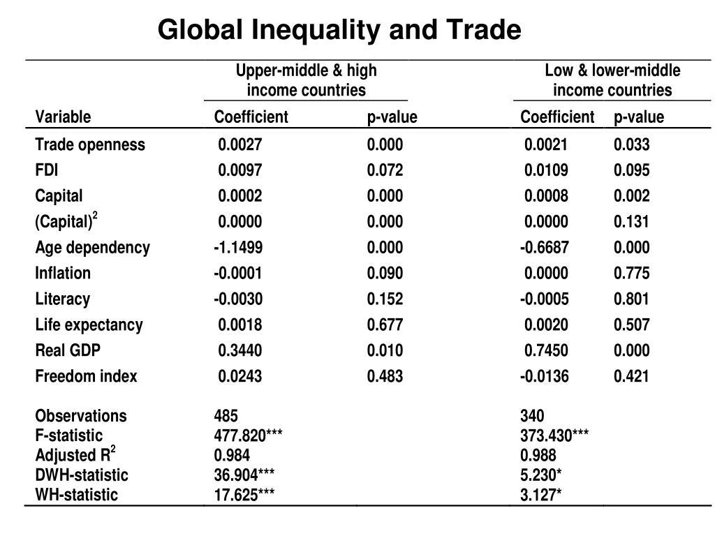 Global Inequality and Trade