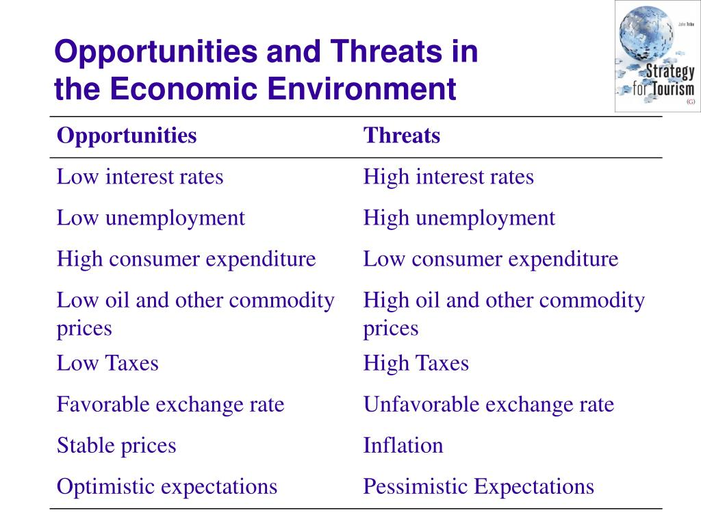 Opportunities and Threats in the Economic Environment