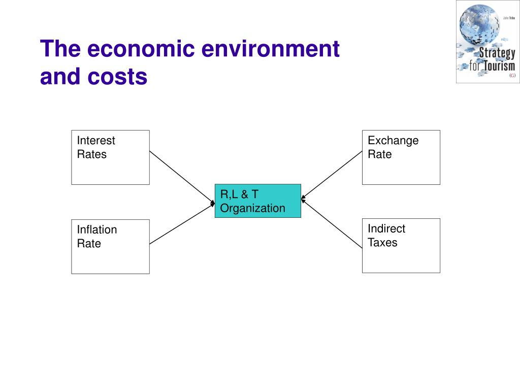 The economic environment and costs