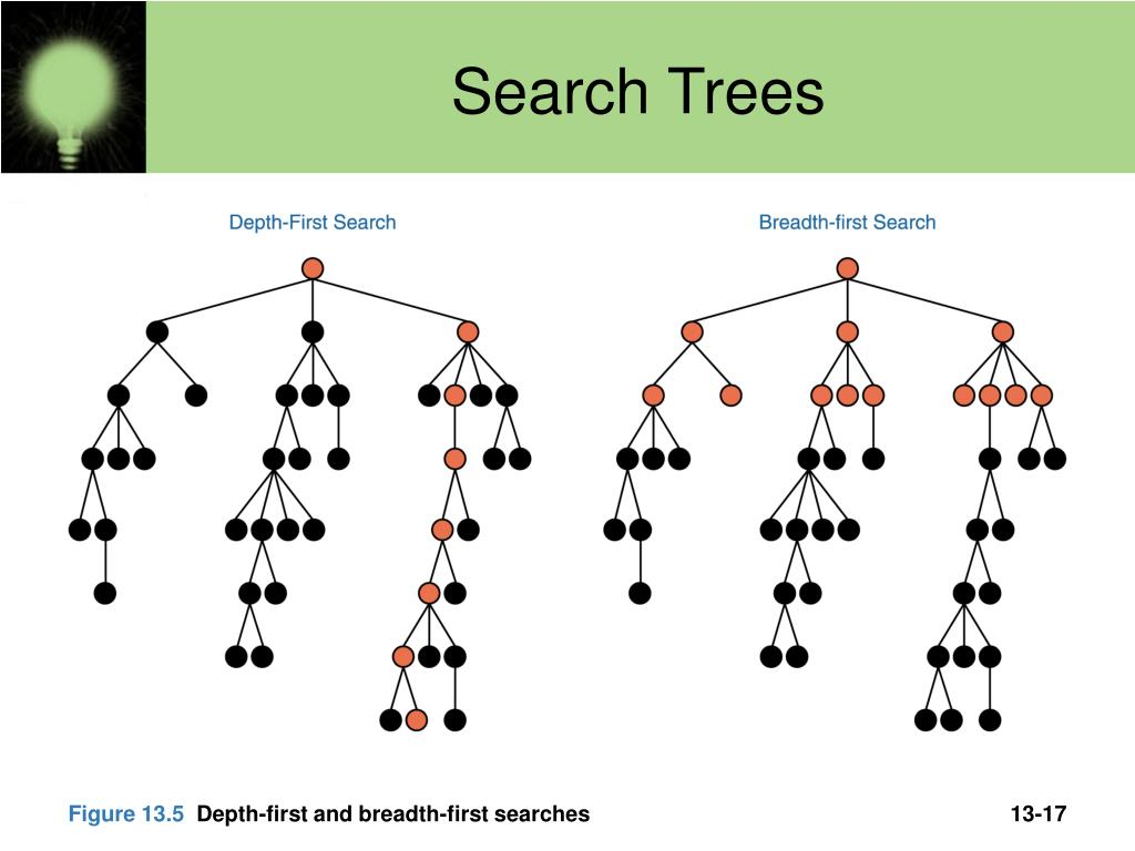 Search Trees