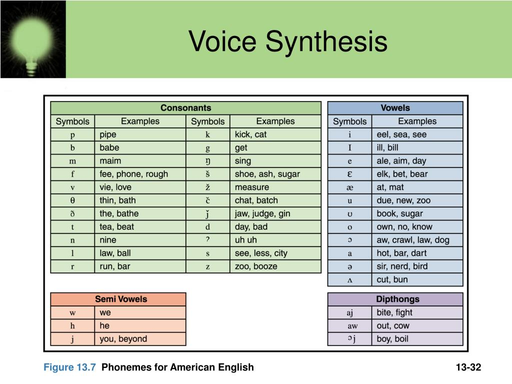 Voice Synthesis