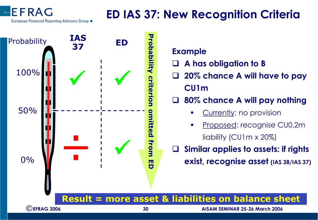 ED IAS 37: New Recognition Criteria