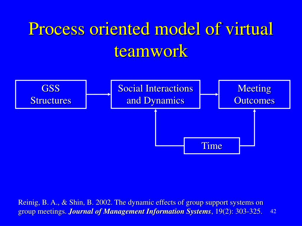 Process oriented model of virtual teamwork