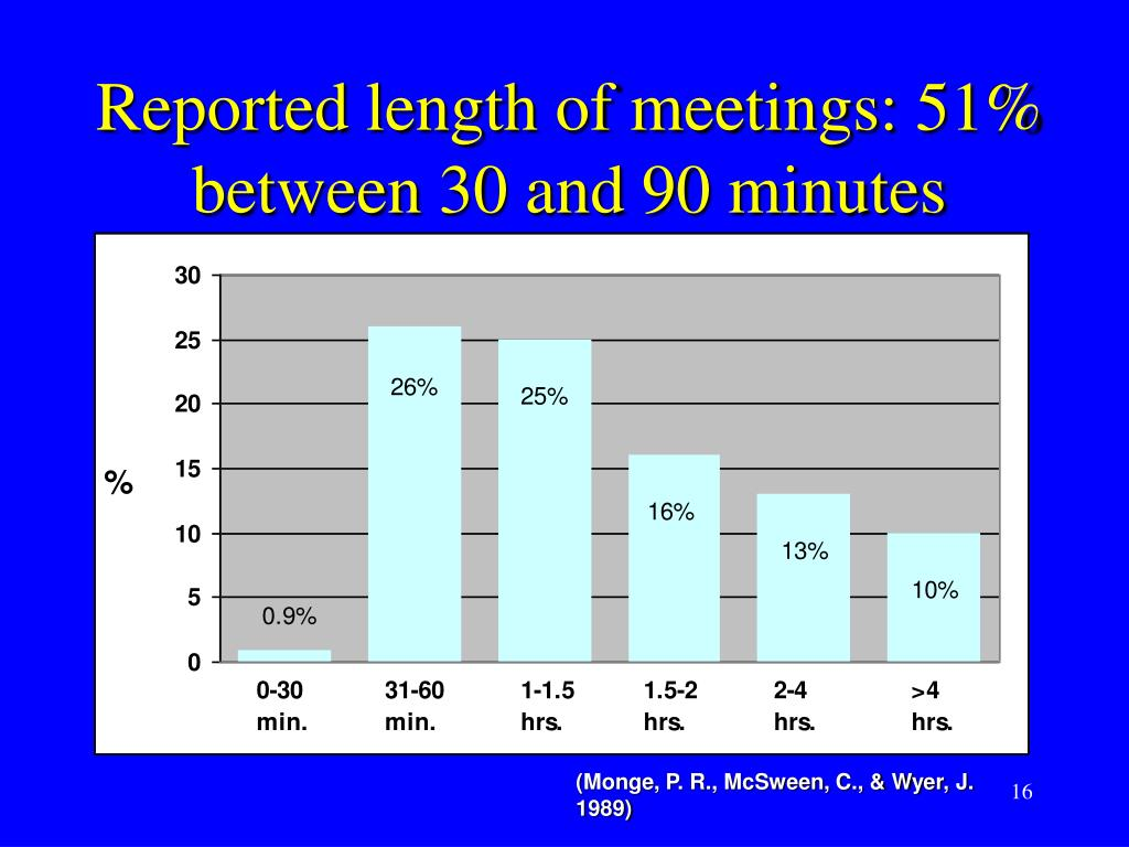 Reported length of meetings: 51% between 30 and 90 minutes
