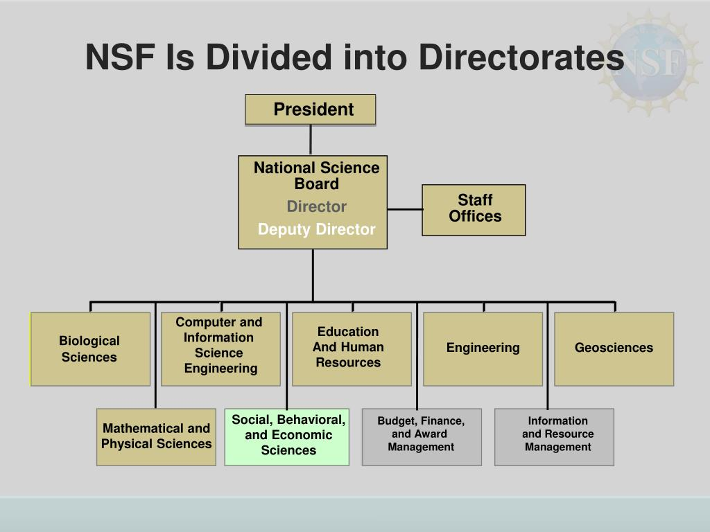 NSF Is Divided into Directorates