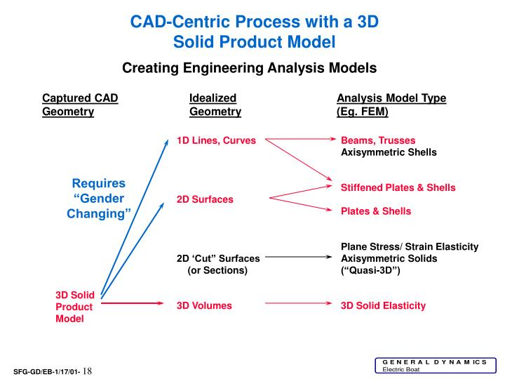 CAD-Centric Process with a 3D Solid Product Model
