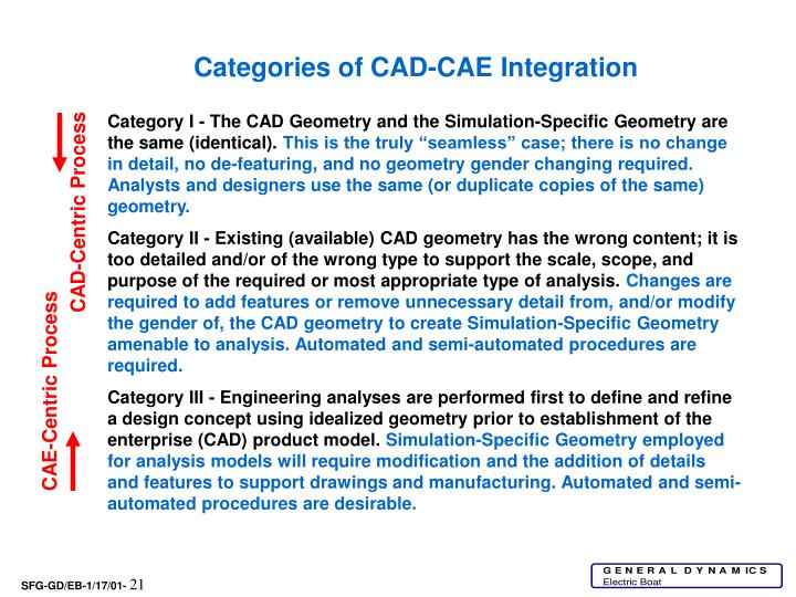 Categories of CAD-CAE Integration