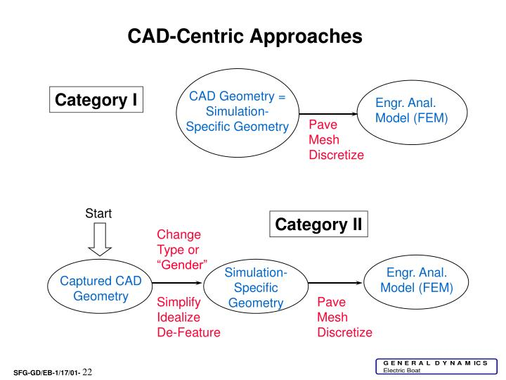 CAD-Centric Approaches