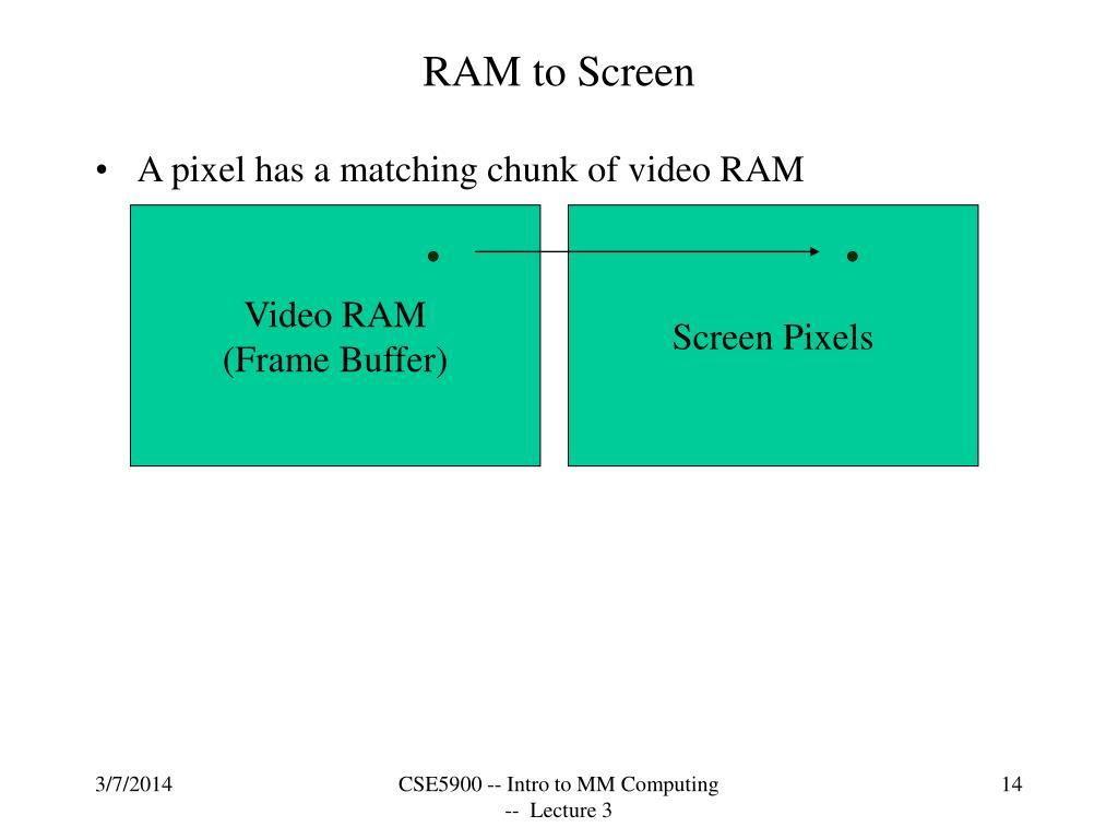 RAM to Screen