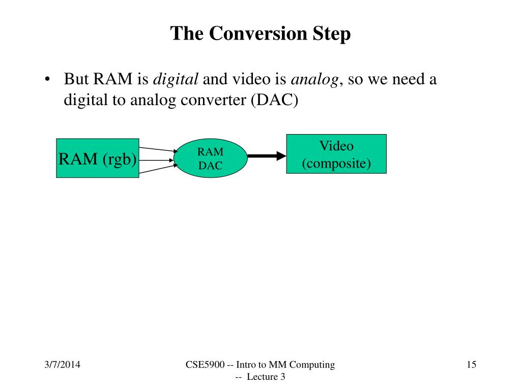 The Conversion Step