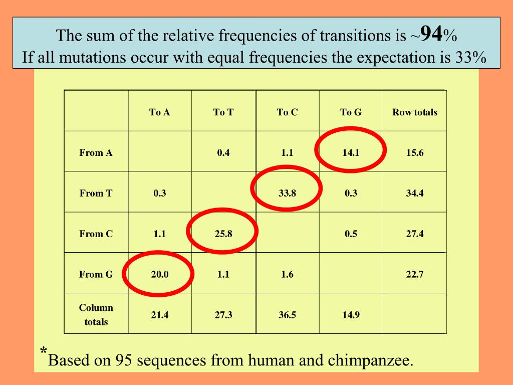 The sum of the relative frequencies of transitions is ~