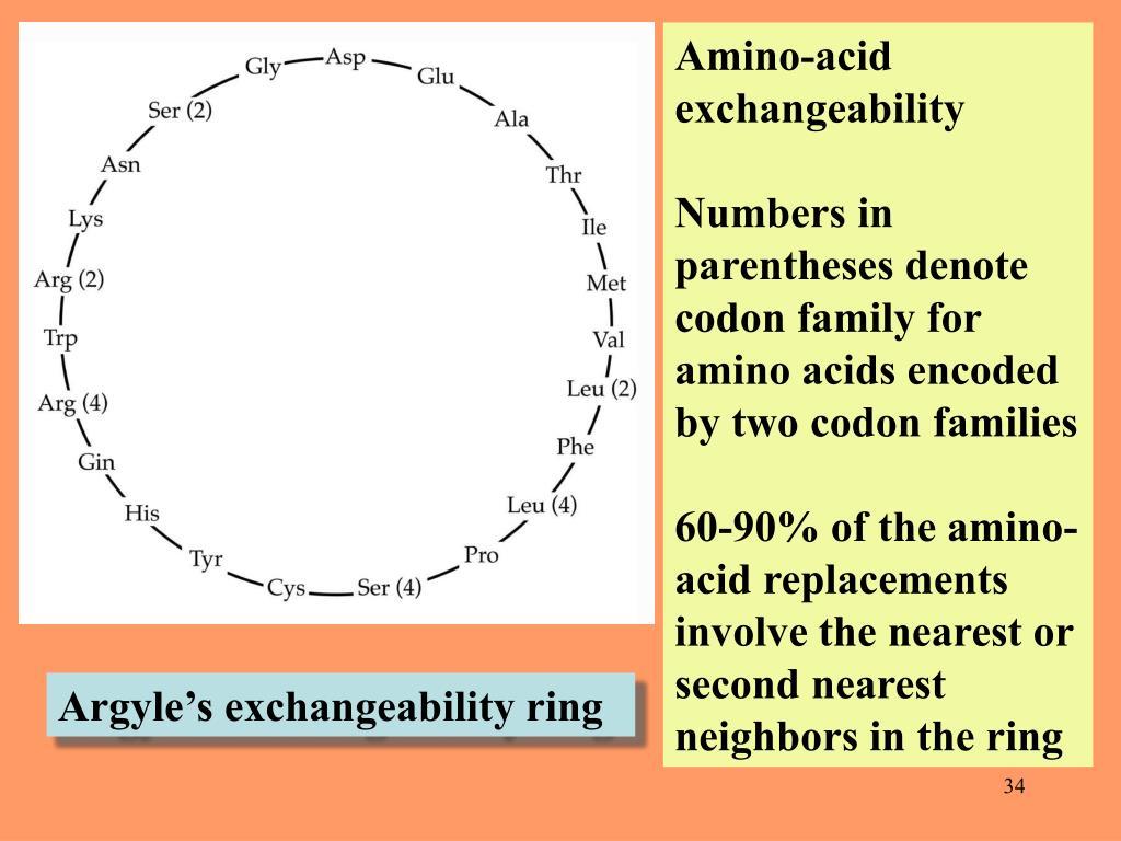 Amino-acid exchangeability