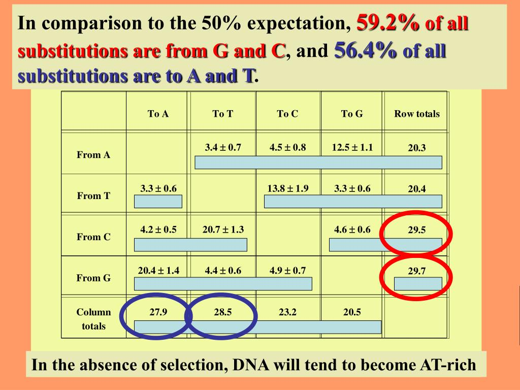 In comparison to the 50% expectation,