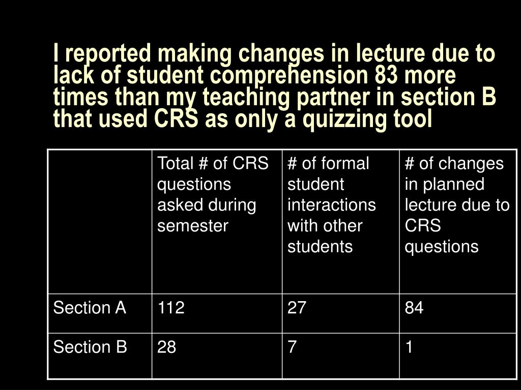 I reported making changes in lecture due to lack of student comprehension 83 more times than my teaching partner in section B that used CRS as only a quizzing tool