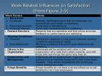 work related influences on satisfaction from figure 2 9