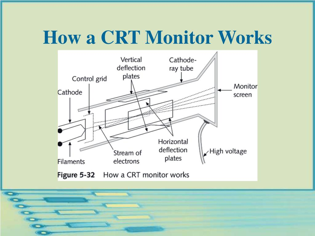 How a CRT Monitor Works