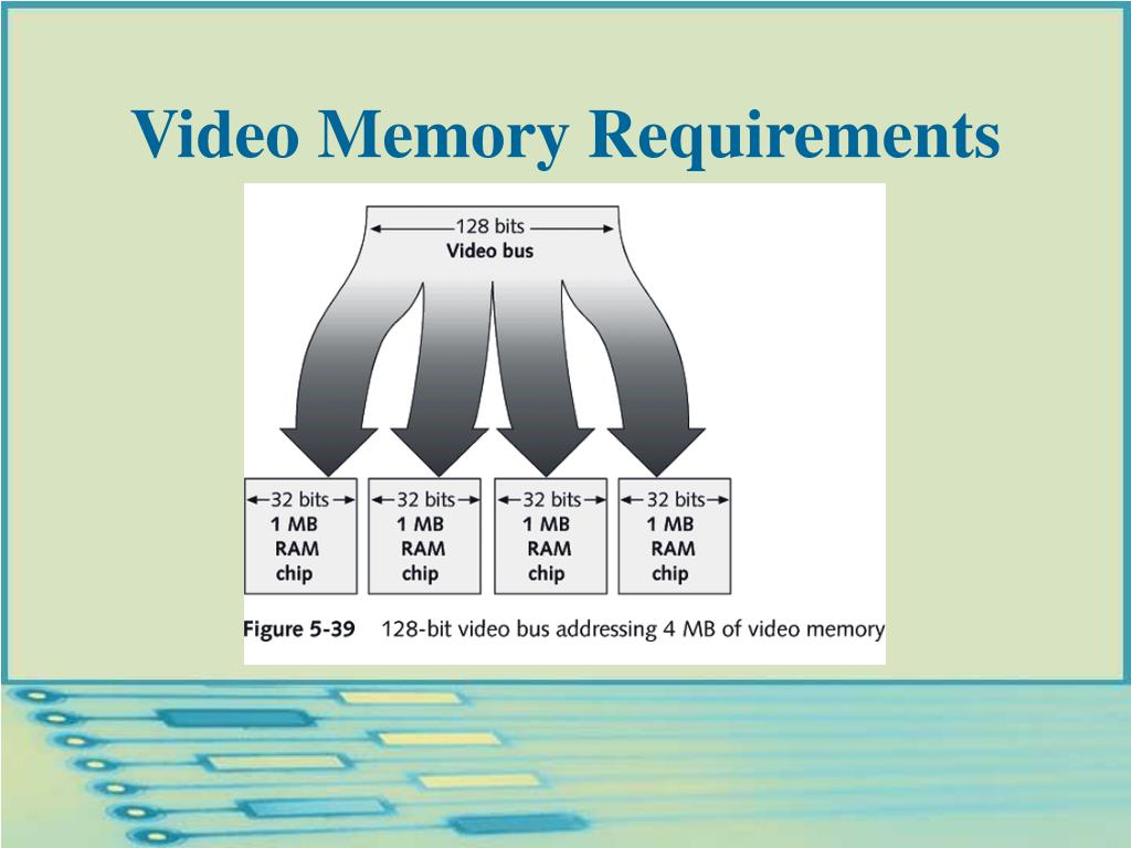 Video Memory Requirements