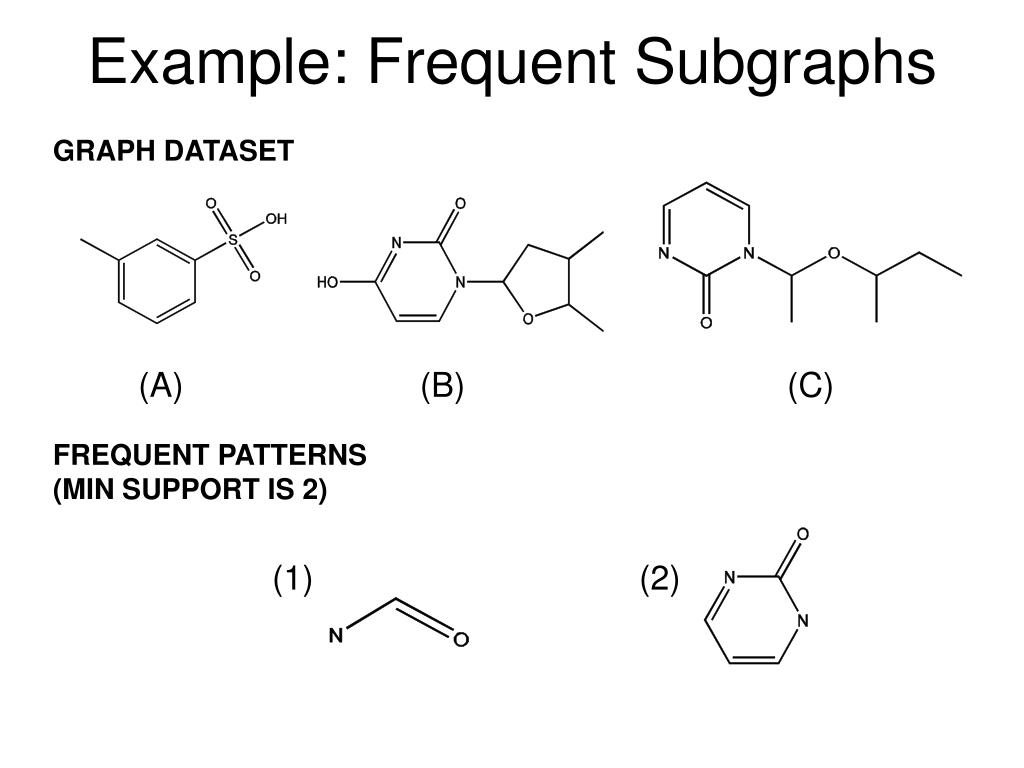 Example: Frequent Subgraphs