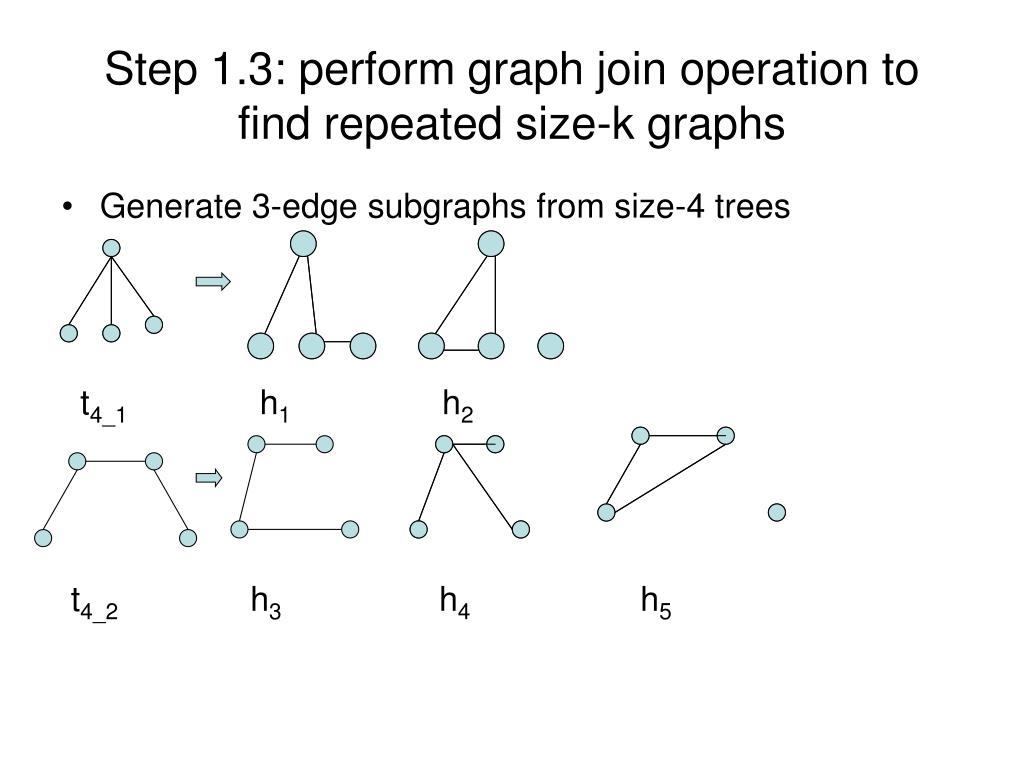 Step 1.3: perform graph join operation to find repeated size-k graphs