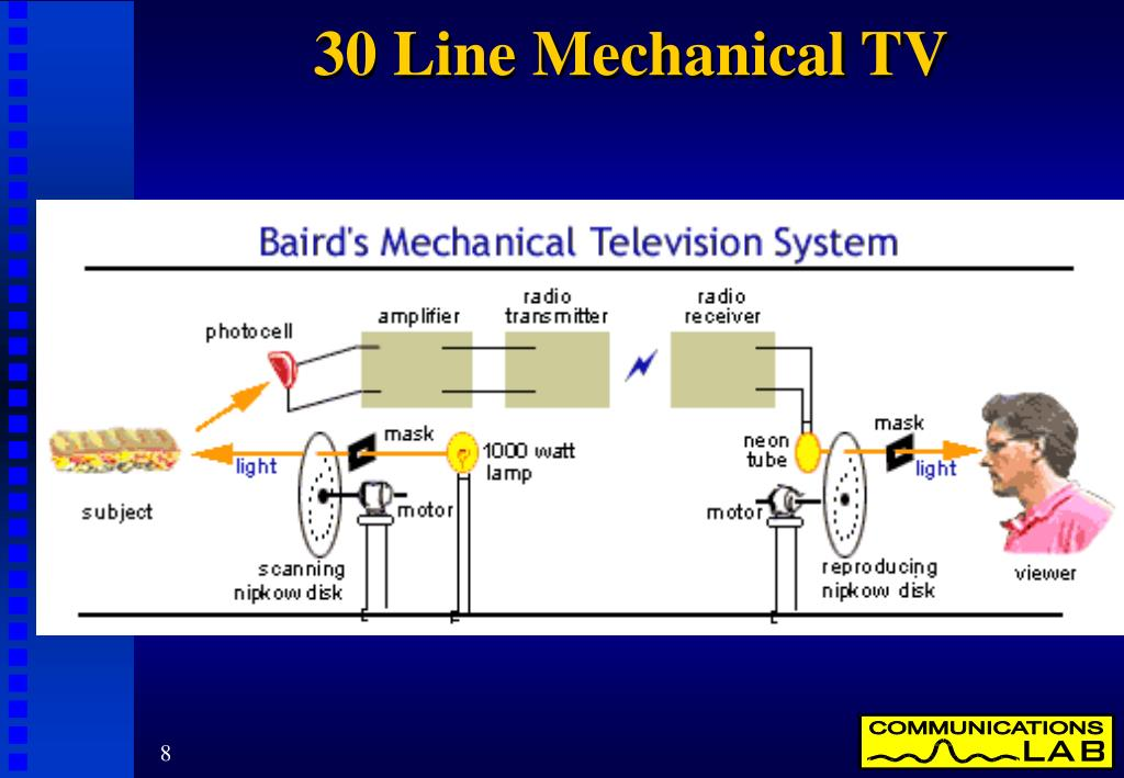 30 Line Mechanical TV