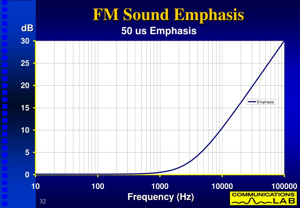 FM Sound Emphasis