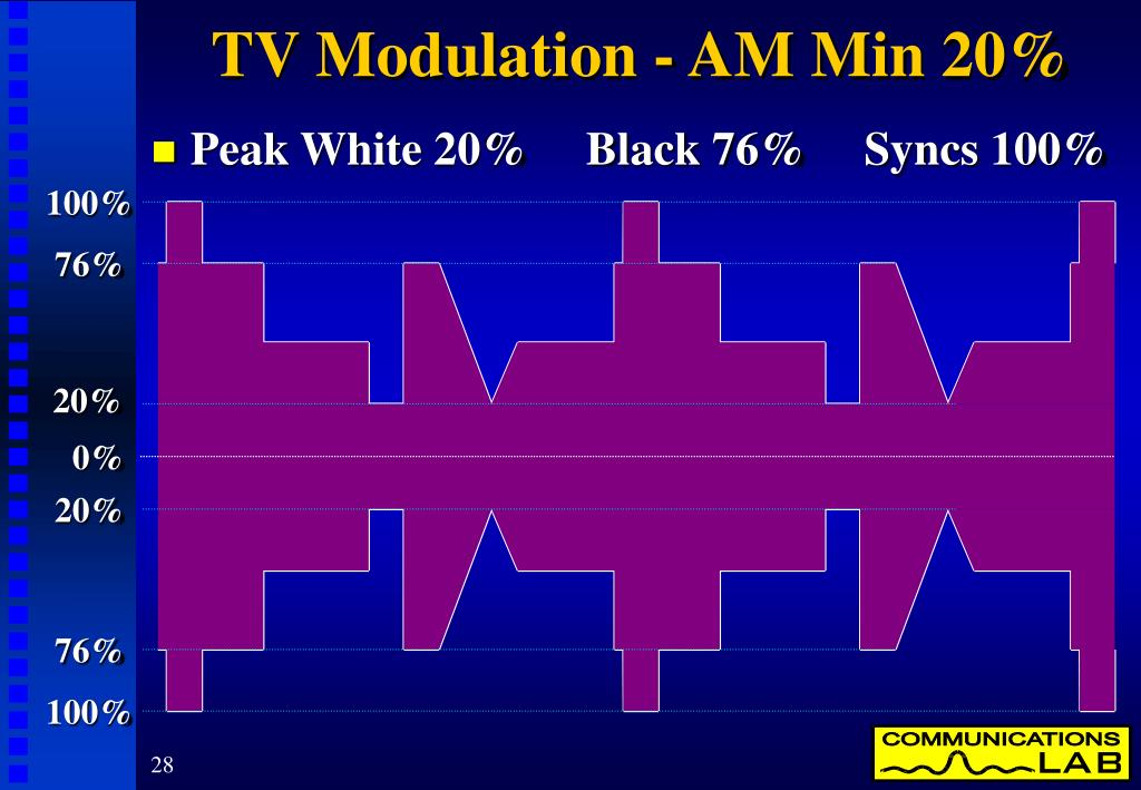 TV Modulation - AM Min 20%