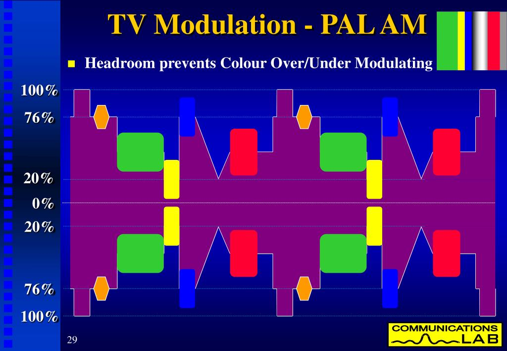 TV Modulation - PAL AM