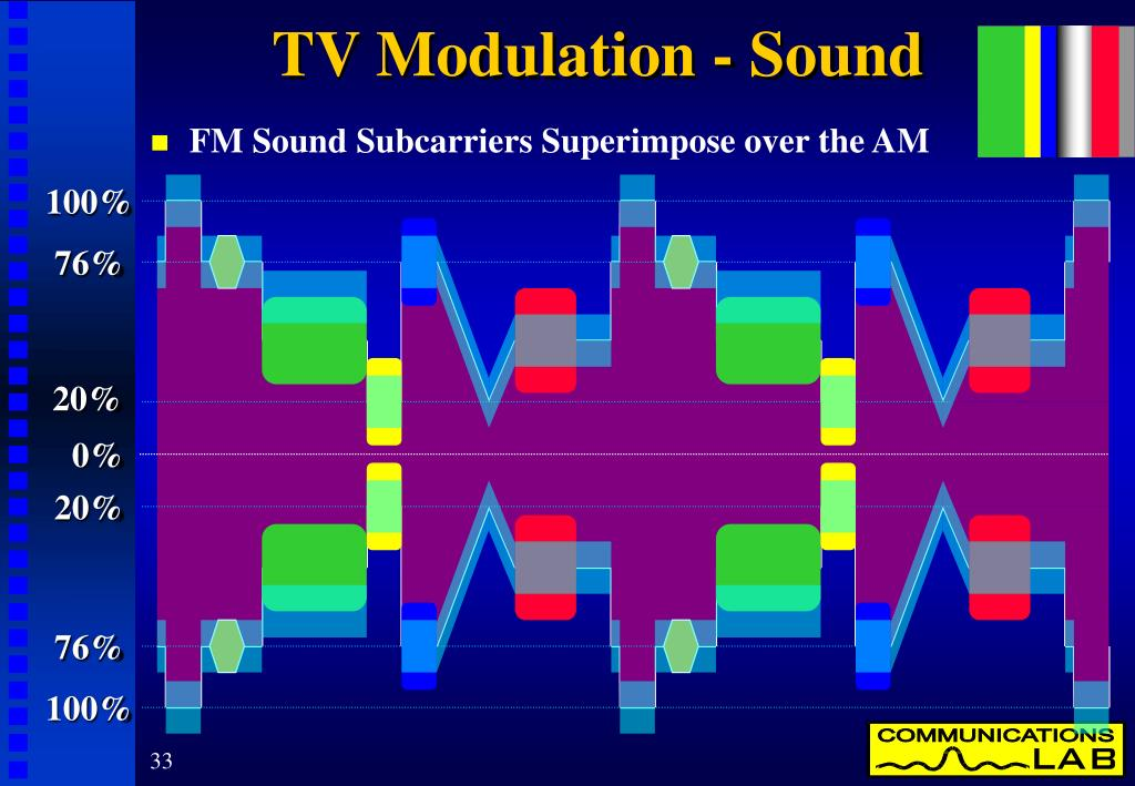 TV Modulation - Sound
