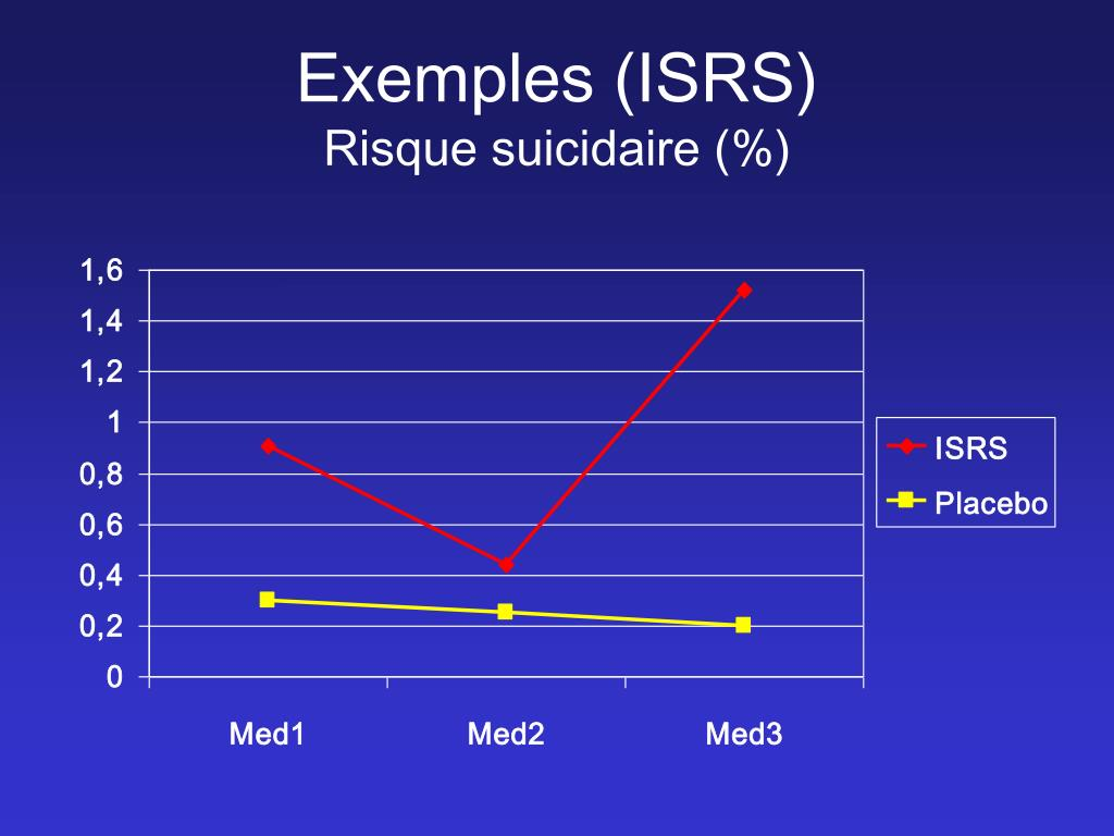 Exemples (ISRS)