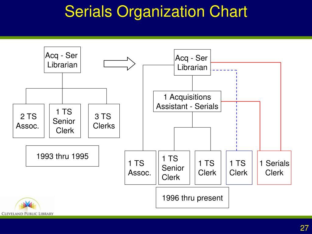 Serials Organization Chart