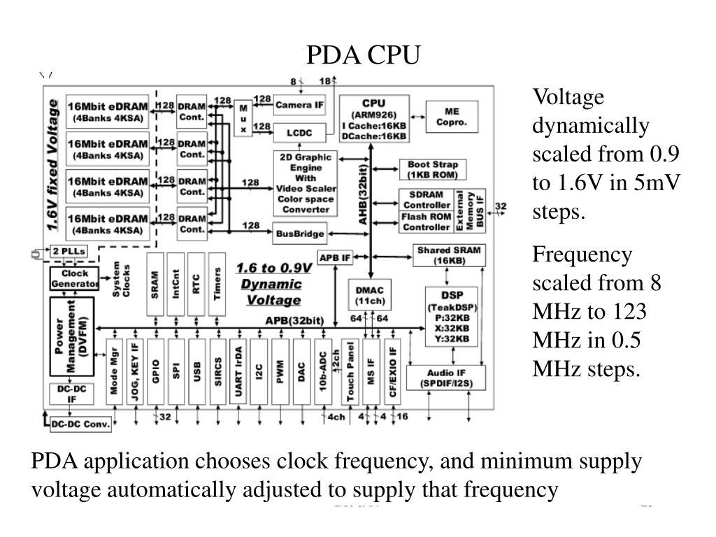 PDA CPU