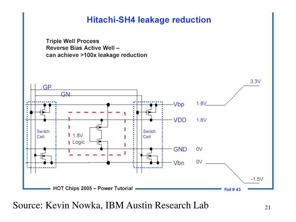 Source: Kevin Nowka, IBM Austin Research Lab