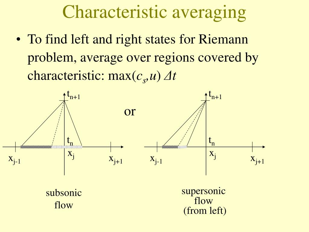 Characteristic averaging