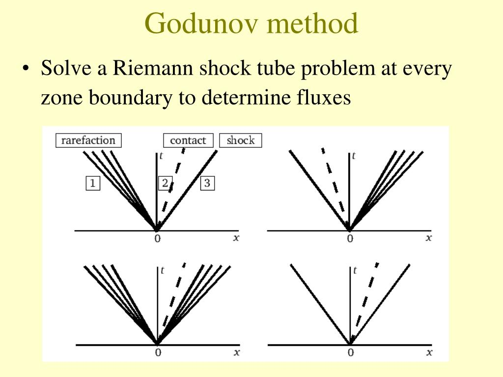 Godunov method