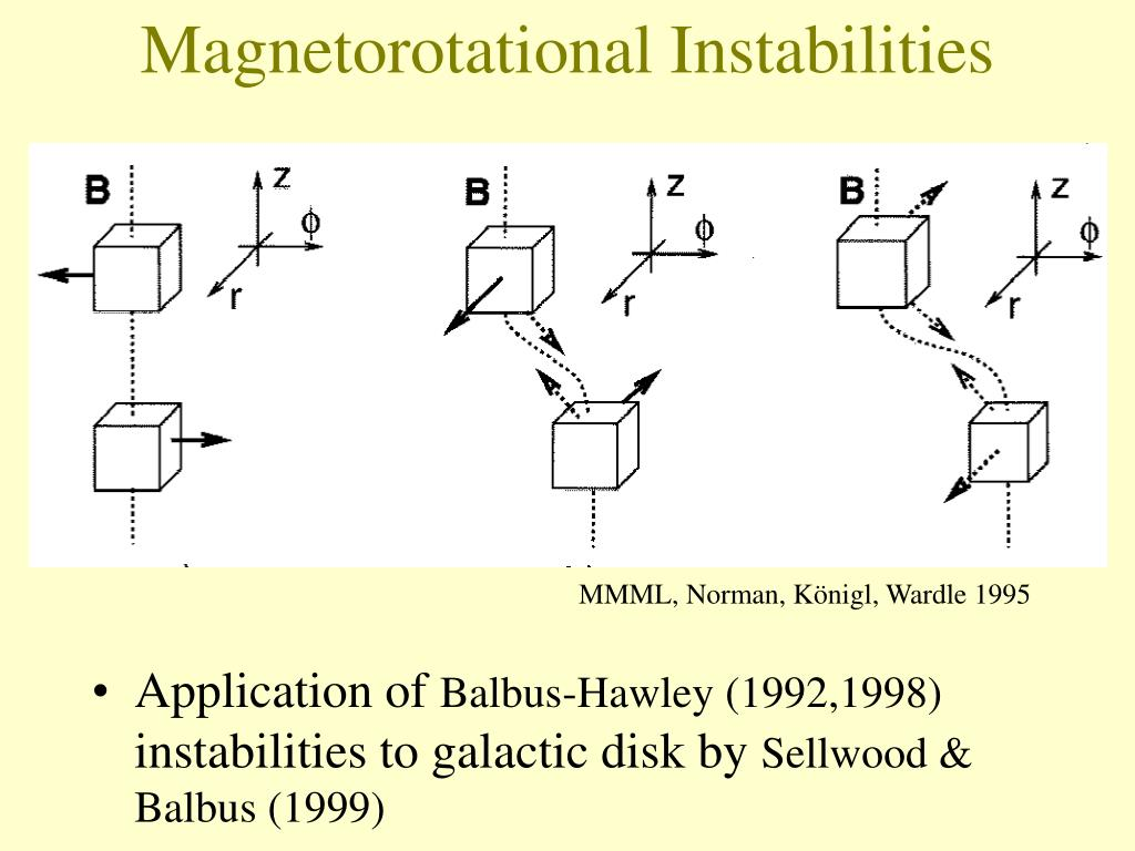 Magnetorotational Instabilities