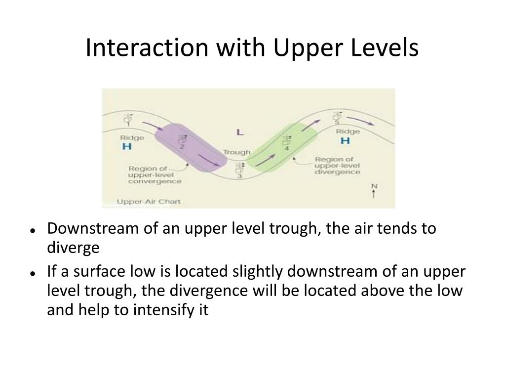 Interaction with Upper Levels