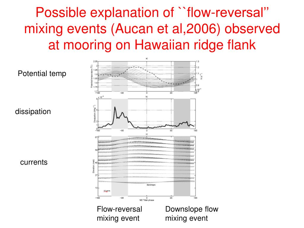 Possible explanation of ``flow-reversal'' mixing events (Aucan et al,2006) observed at mooring on Hawaiian ridge flank