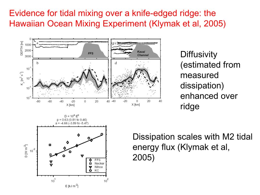 Evidence for tidal mixing over a knife-edged ridge: the Hawaiian Ocean Mixing Experiment (Klymak et al, 2005)