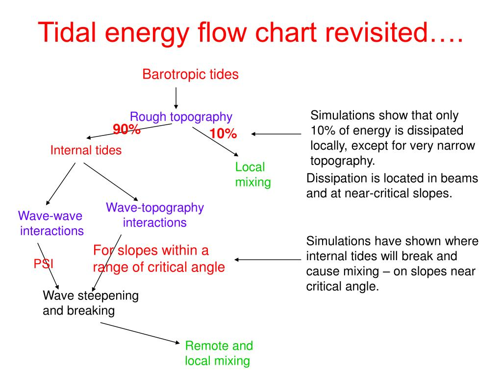 Tidal energy flow chart revisited….
