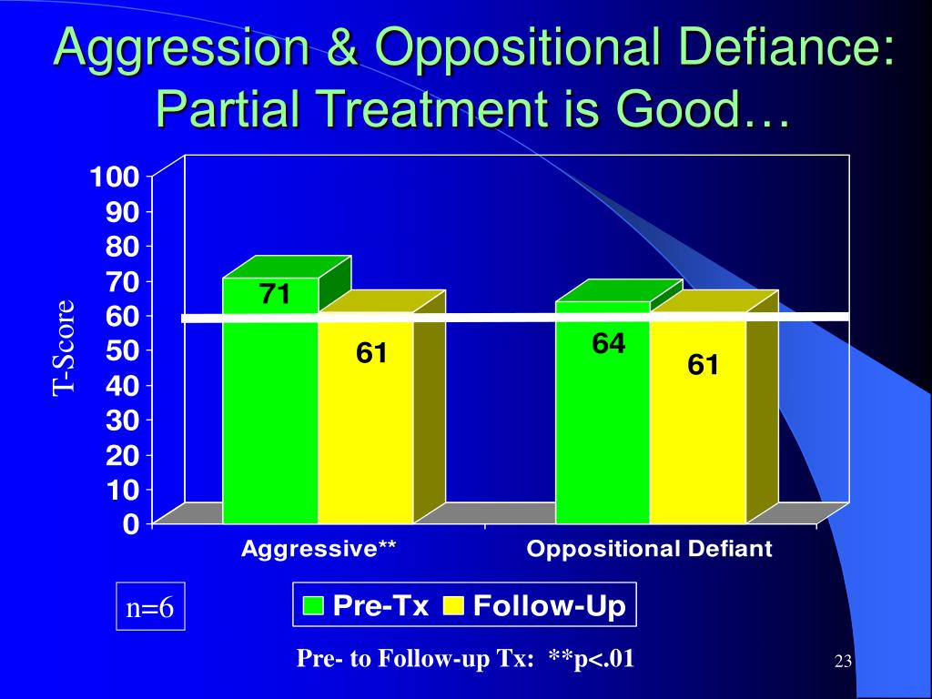 Aggression & Oppositional Defiance:  Partial Treatment is Good…