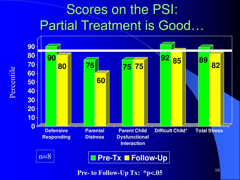 Scores on the PSI: