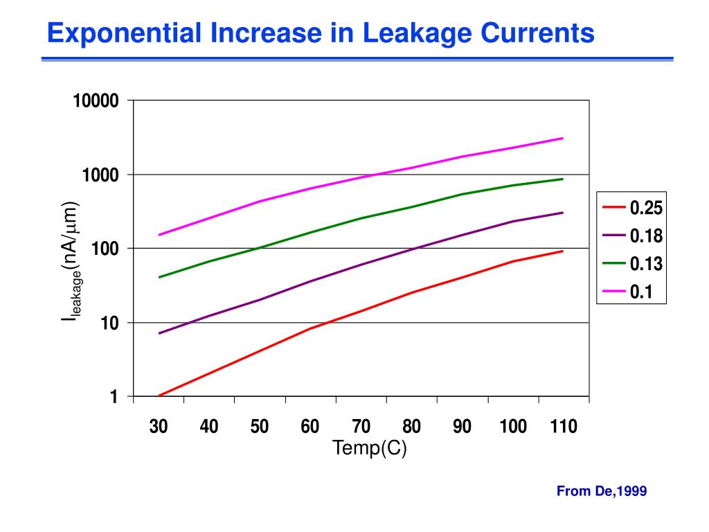 Exponential Increase in Leakage Currents