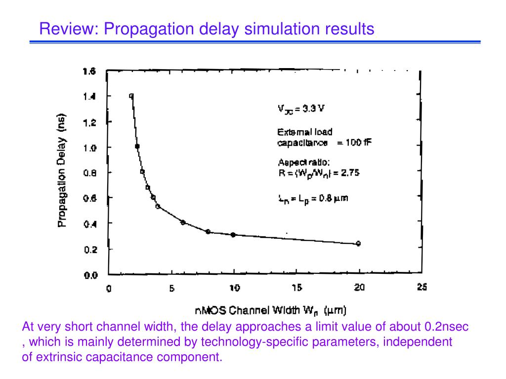 Review: Propagation delay simulation results