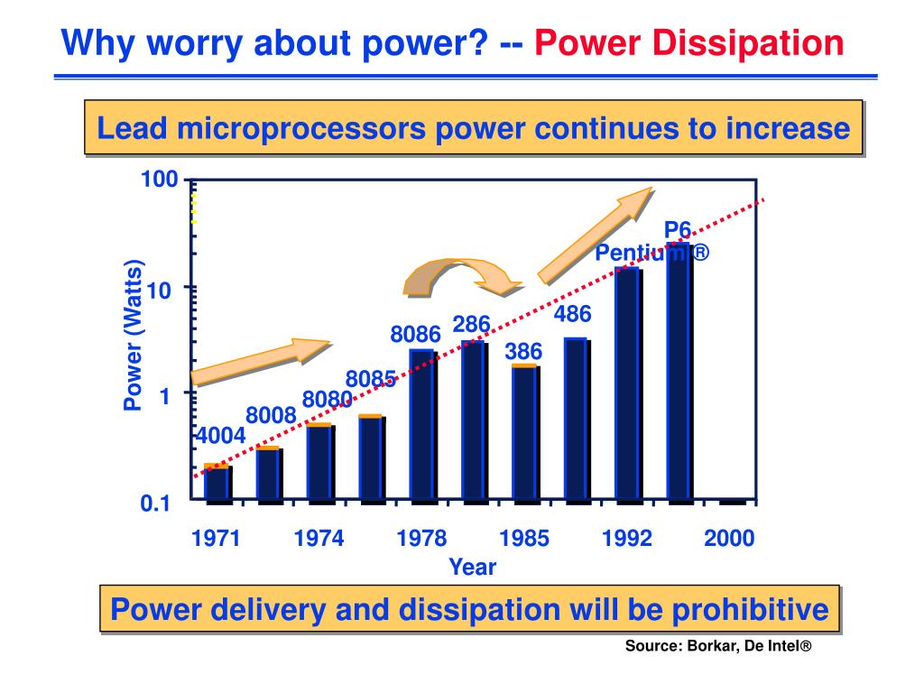 Why worry about power? --