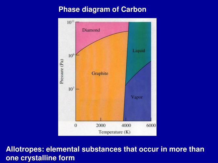 Ppt phase diagram of carbon powerpoint presentation id269717 phase diagram of carbon ccuart Images